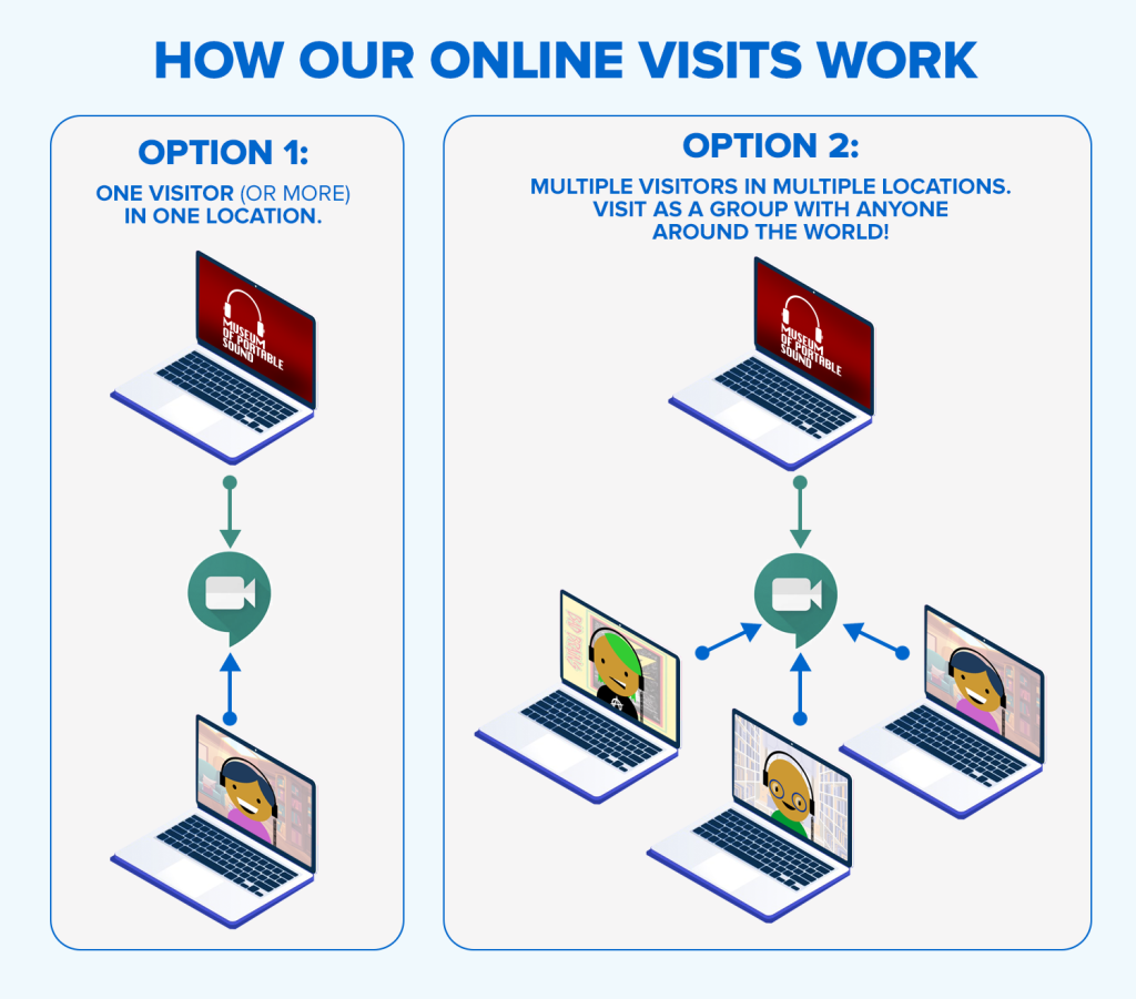 There are two options for our Online Visits.  1: One visitor or more visiting from a single location.  2. Multiple visitors in multiple locations visiting simultaneously as a group.